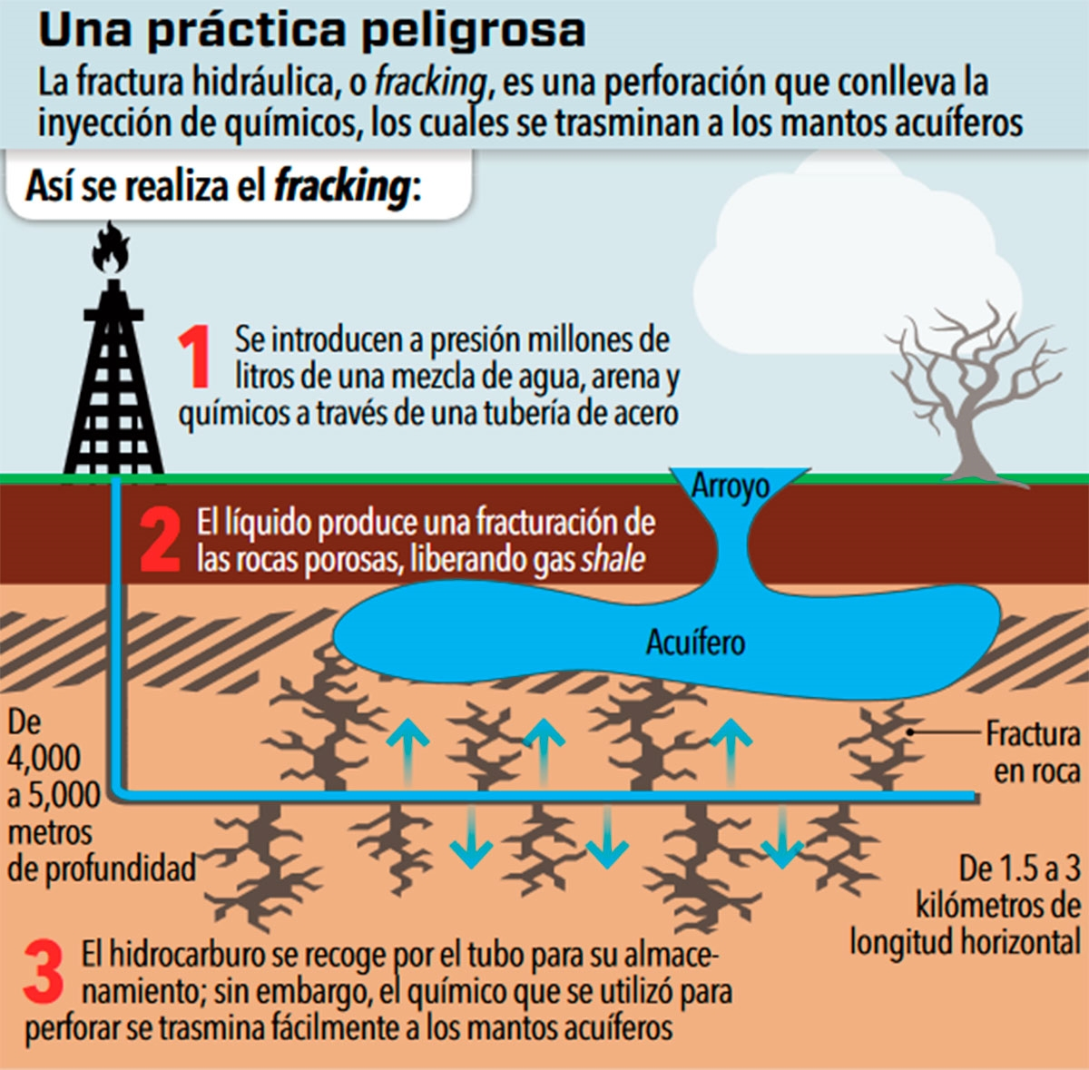 Fracking, sin freno para contaminar